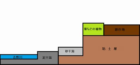 古川の渡し断面図